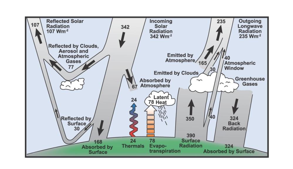 Widerlegt die Arbeit von Kramm und Dlugi den Treibhauseffekt des anthropogenen CO2?