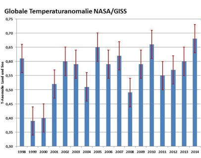 Globale Temperaturanomalie NASA_GISS Kopie