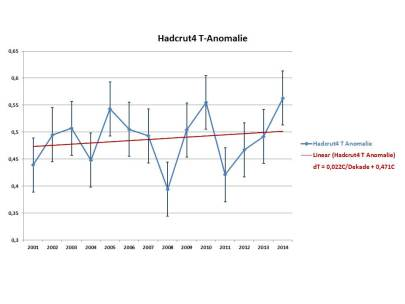 hadcrut4 t anomalie 2