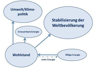 Billige Energie Wohlstand Umwelt