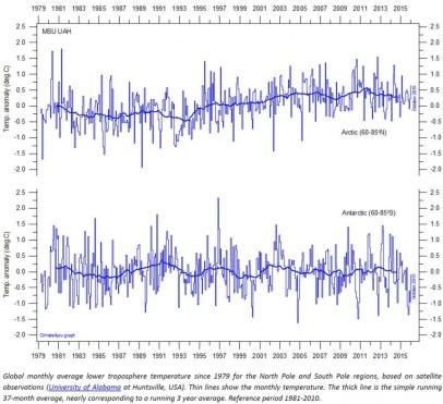 arctic-temperatures-1024x937