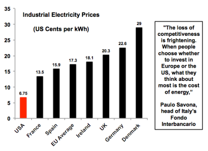 cost-industrial-electricty-prices-2015-12-22-countries
