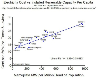 Electricity Cost vs Installed Renewable Capacity per Capita Kopie