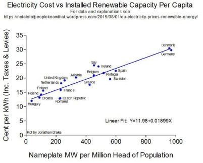 Electricity Cost vs Installed Renewable Capacity per Capita Kopie