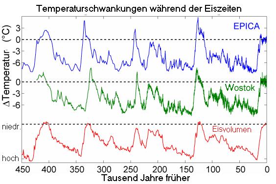 Ice_Age_Temperature_de