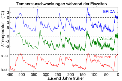 Ice_Age_Temperature_de