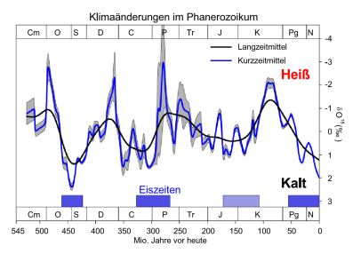 Phanerozoic_Climate_Change_(de)