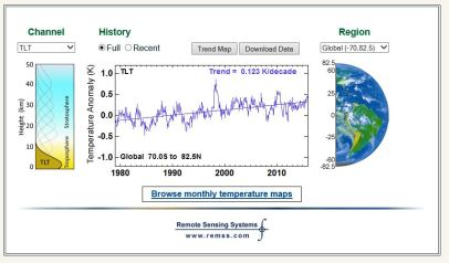 rss temp anomaly up to dec 2015