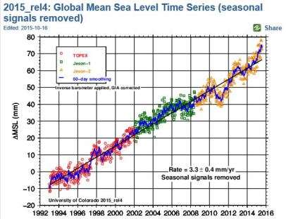 University of Colorado Sea Level