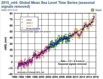 University of Colorado Sea Level
