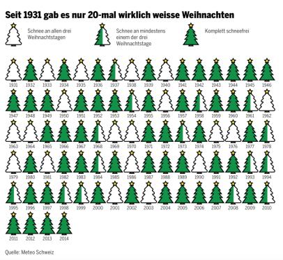 weihnachtsschnee-schweiz-1024x944